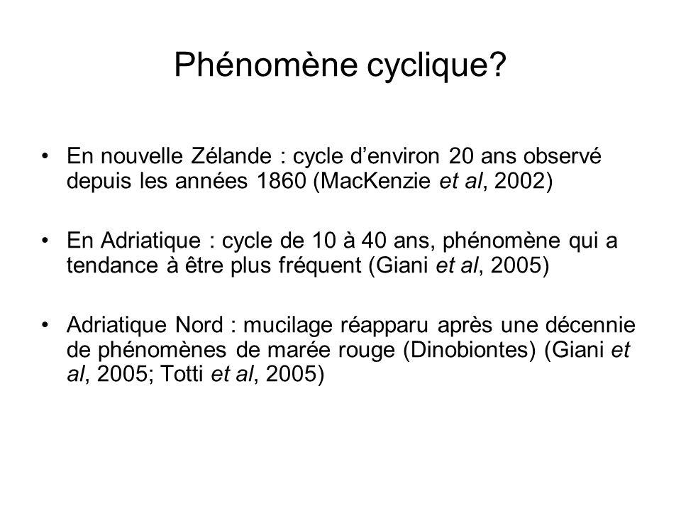 Phénomène cyclique En nouvelle Zélande : cycle d'environ 20 ans observé depuis les années 1860 (MacKenzie et al, 2002)