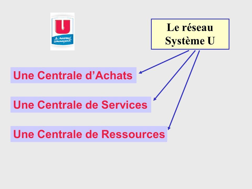 Le réseau Système U Une Centrale d'Achats Une Centrale de Services Une Centrale de Ressources