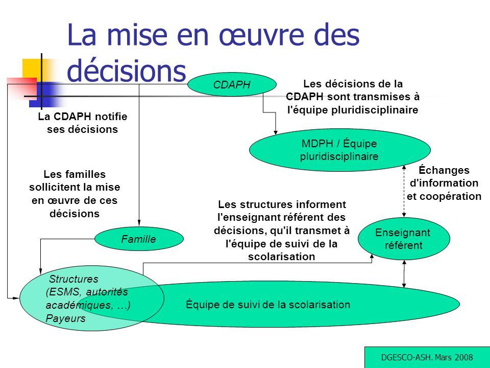 La mise en œuvre des décisions