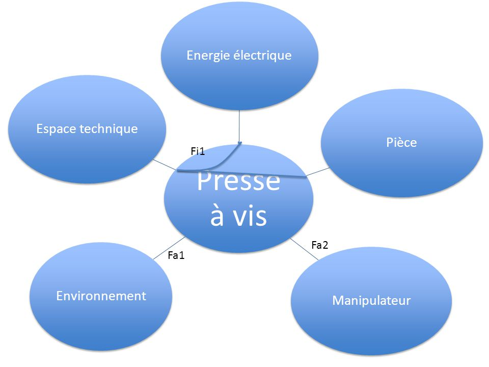 Fi1 Fa2 Fa1 Presse à vis Energie électrique Pièce Manipulateur