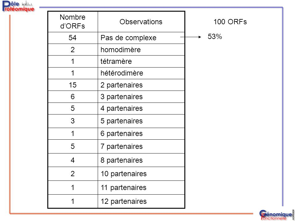 8 partenaires 4. 10 partenaires. 2. 11 partenaires. 1. 12 partenaires. 7 partenaires. 5. 6 partenaires.