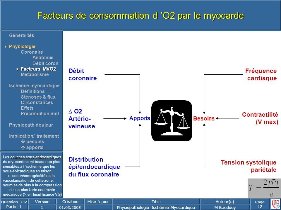 Facteurs de consommation d 'O2 par le myocarde