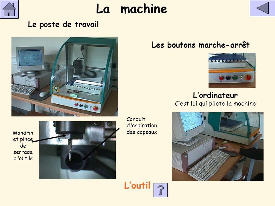 La machine L'outil Le poste de travail Les boutons marche-arrêt