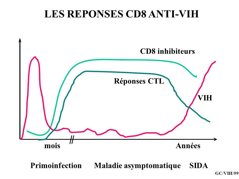 LES REPONSES CD8 ANTI-VIH
