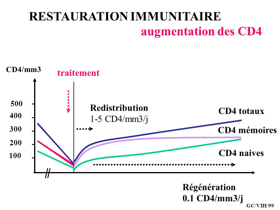 RESTAURATION IMMUNITAIRE augmentation des CD4
