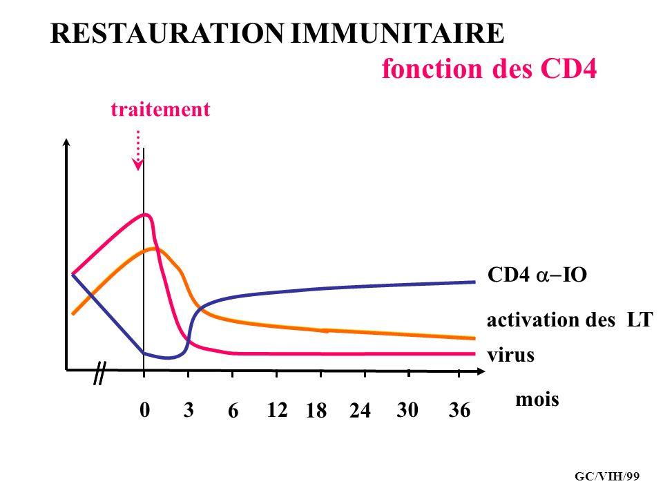 RESTAURATION IMMUNITAIRE fonction des CD4