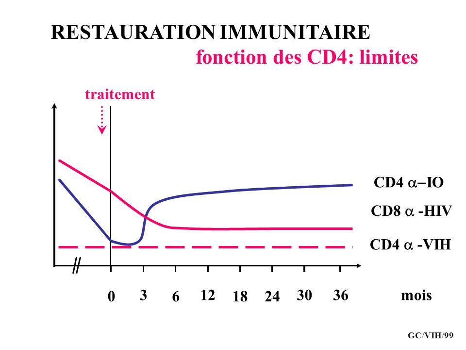 RESTAURATION IMMUNITAIRE fonction des CD4: limites