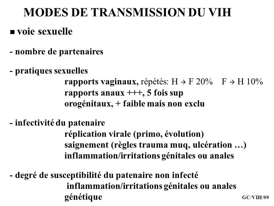 MODES DE TRANSMISSION DU VIH