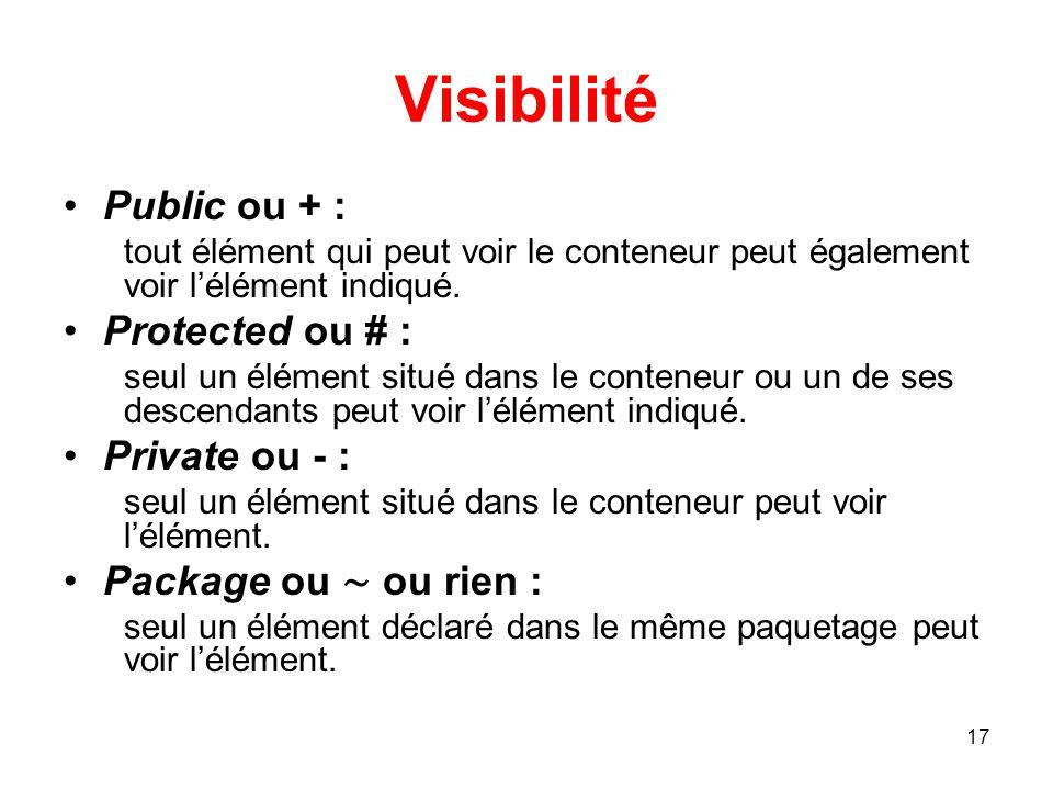 Visibilité Public ou + : Protected ou # : Private ou - :