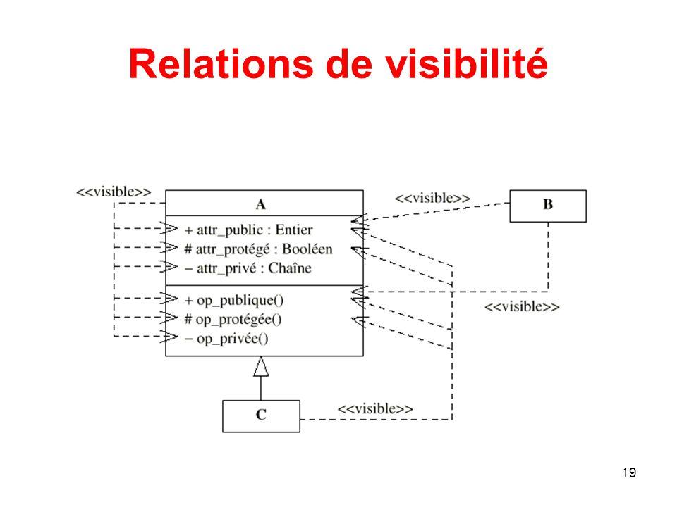 Relations de visibilité