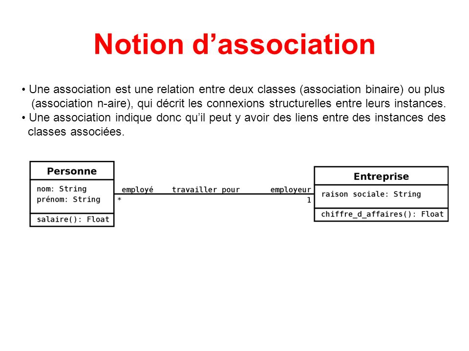 Notion d'association Une association est une relation entre deux classes (association binaire) ou plus.