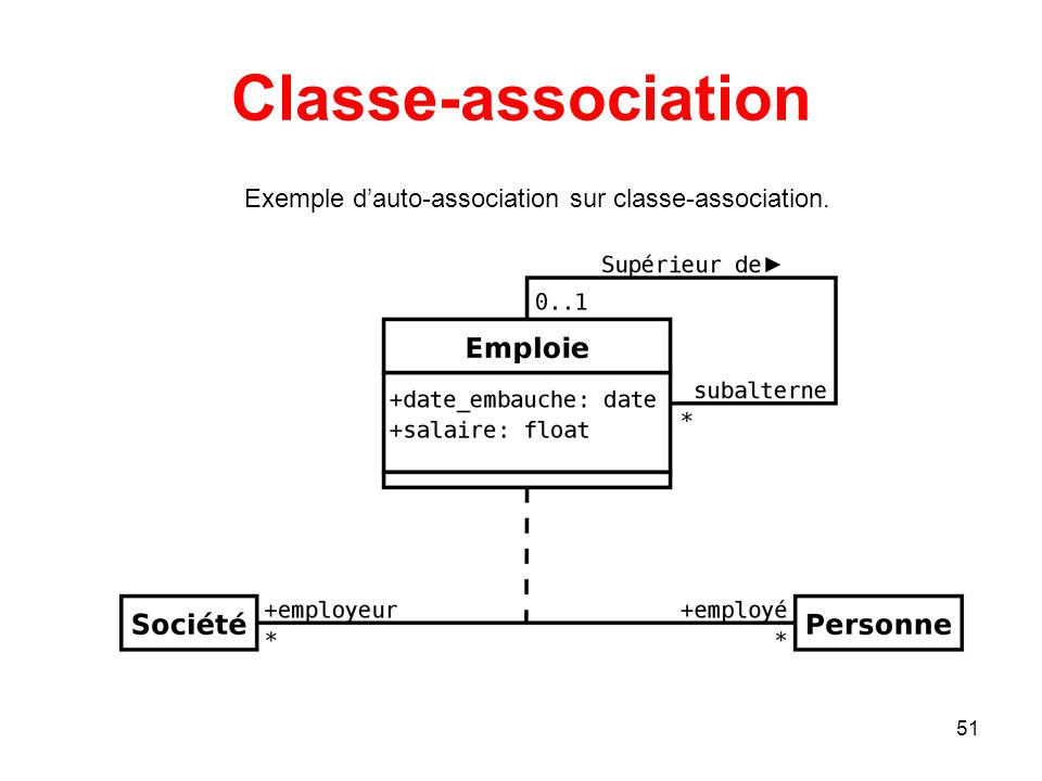 Classe-association Exemple d'auto-association sur classe-association.