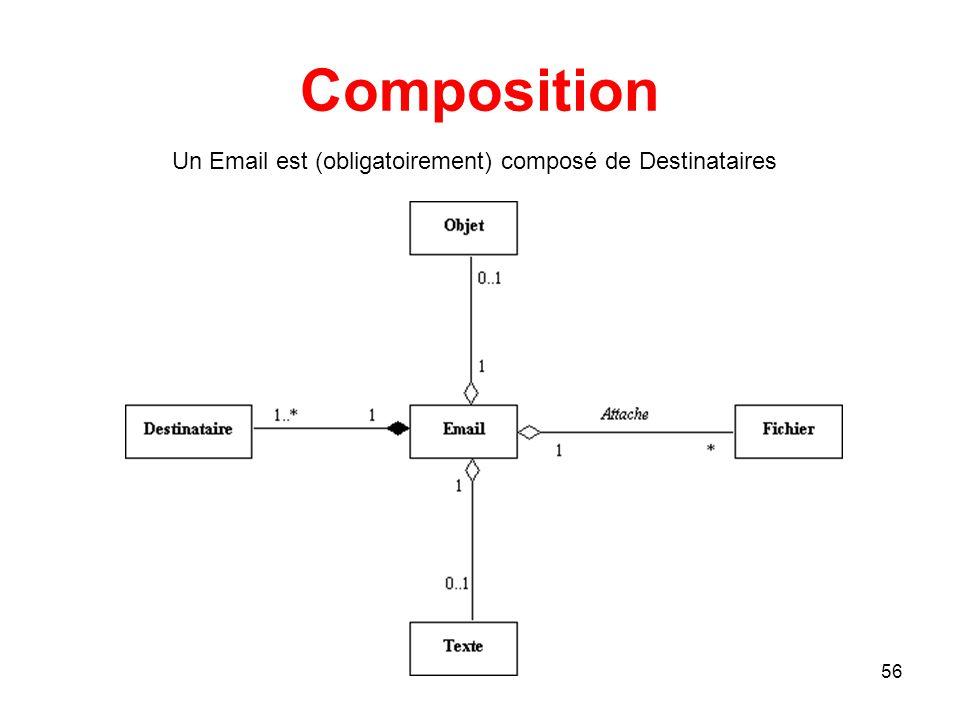 Composition Un Email est (obligatoirement) composé de Destinataires