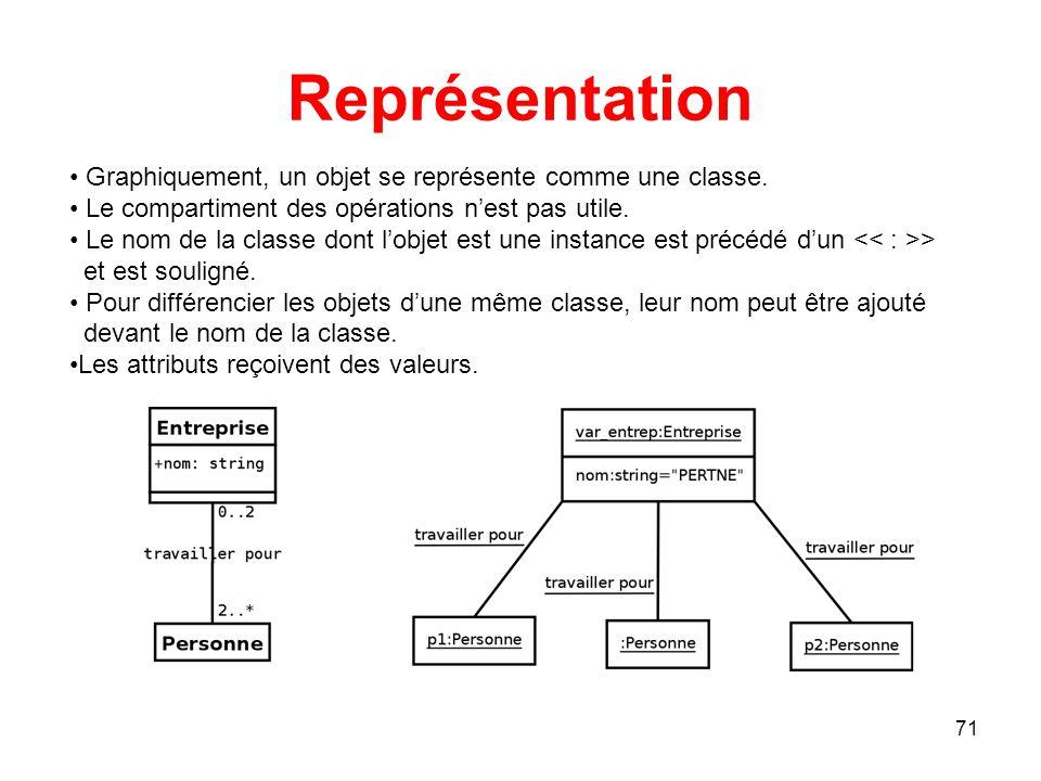 Représentation Graphiquement, un objet se représente comme une classe.