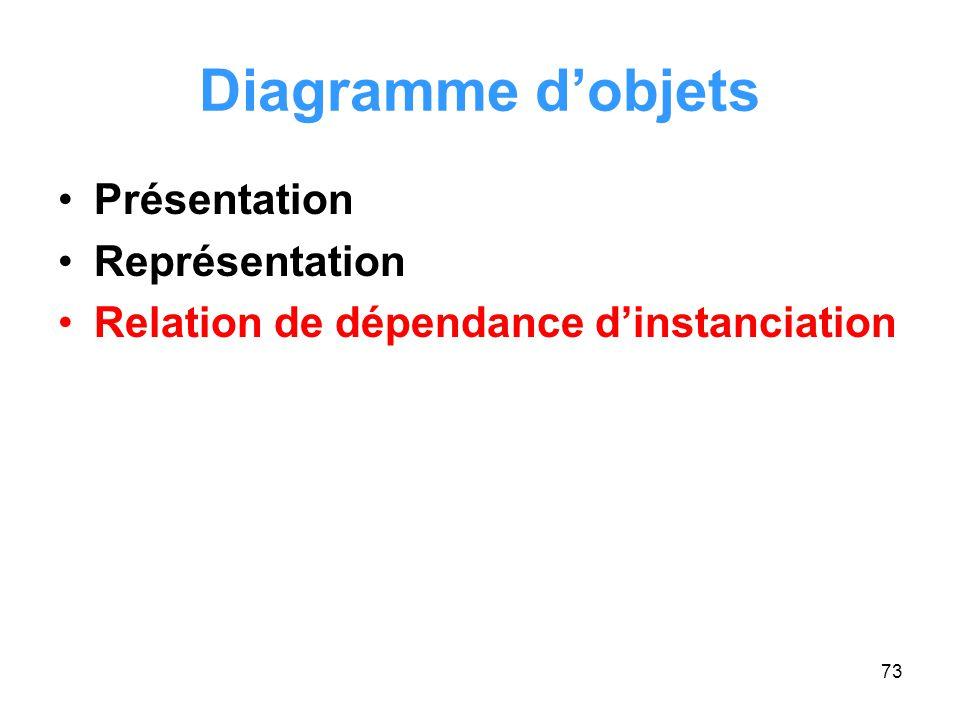 Diagramme d'objets Présentation Représentation