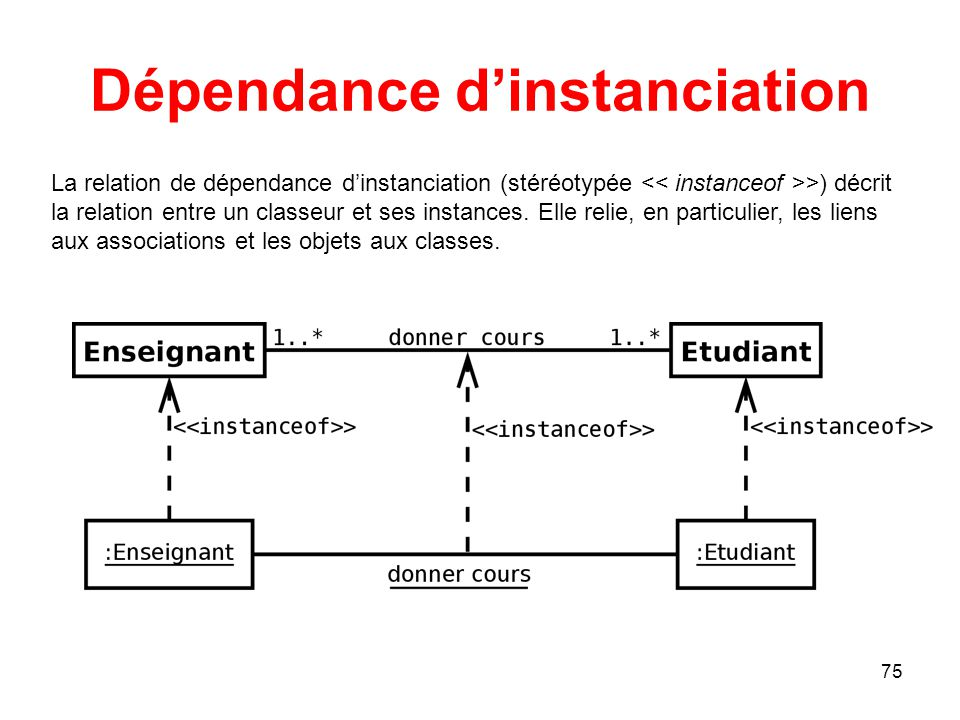 Dépendance d'instanciation