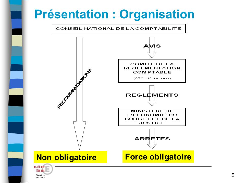 Présentation : Organisation