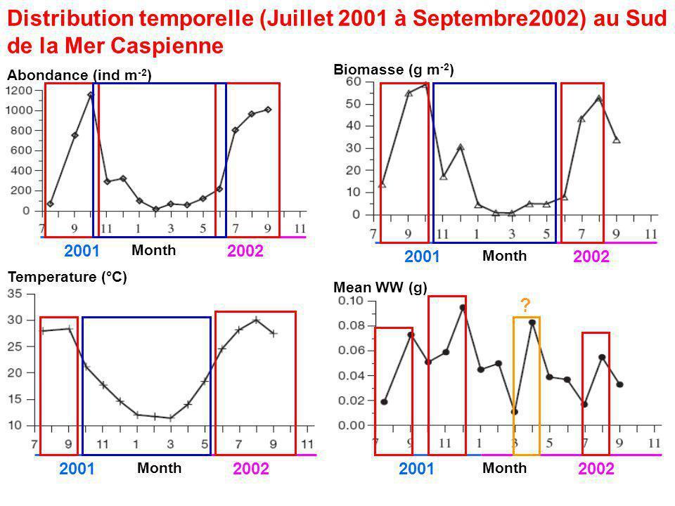 Distribution temporelle (Juillet 2001 à Septembre2002) au Sud de la Mer Caspienne