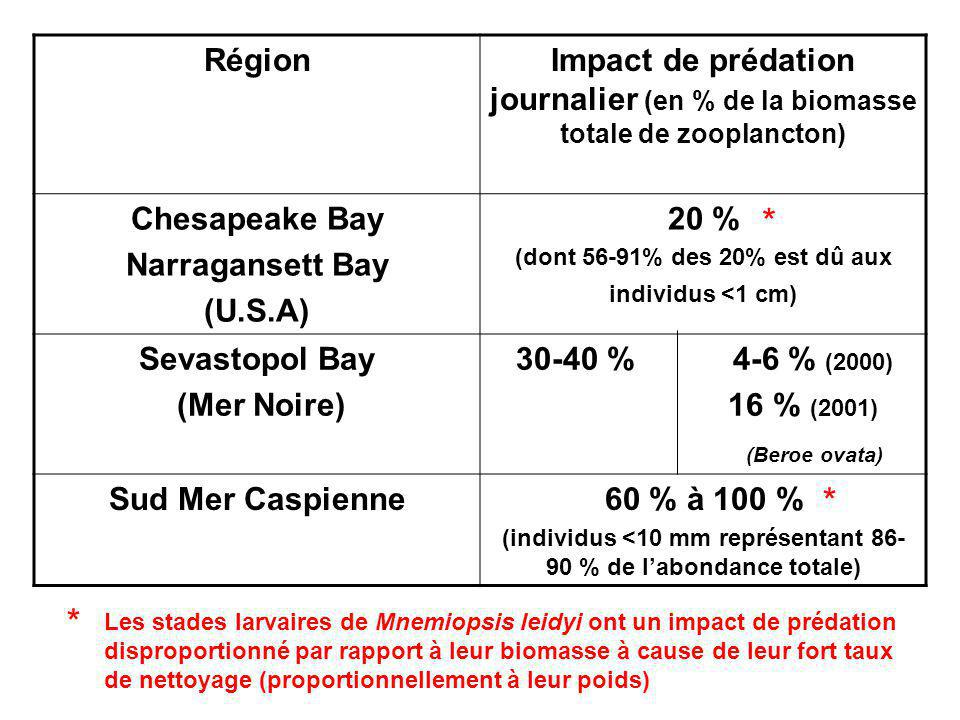 Région Impact de prédation journalier (en % de la biomasse totale de zooplancton) Chesapeake Bay. Narragansett Bay.