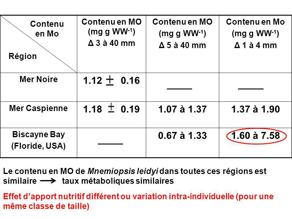 Contenu en MO (mg g WW-1) Δ 3 à 40 mm. Contenu en MO. (mg g WW-1) Δ 5 à 40 mm. Contenu en Mo.