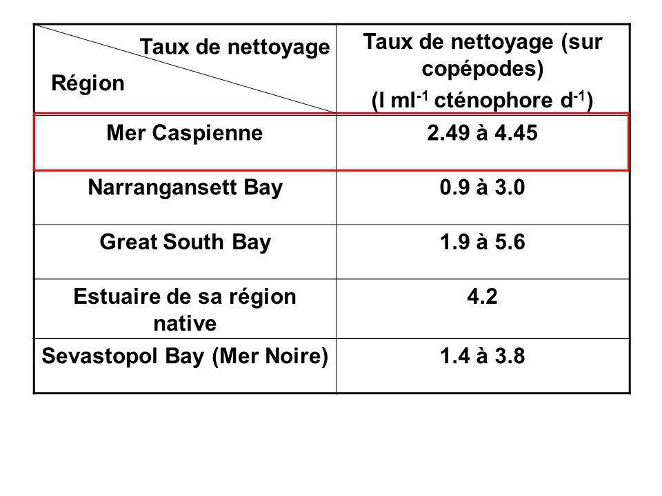 Taux de nettoyage (sur copépodes) (l ml-1 cténophore d-1)