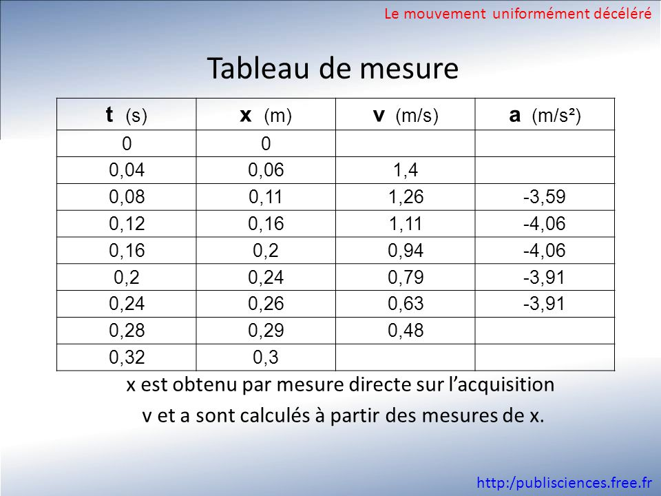 Tableau de mesure t (s) x (m) v (m/s) a (m/s²)