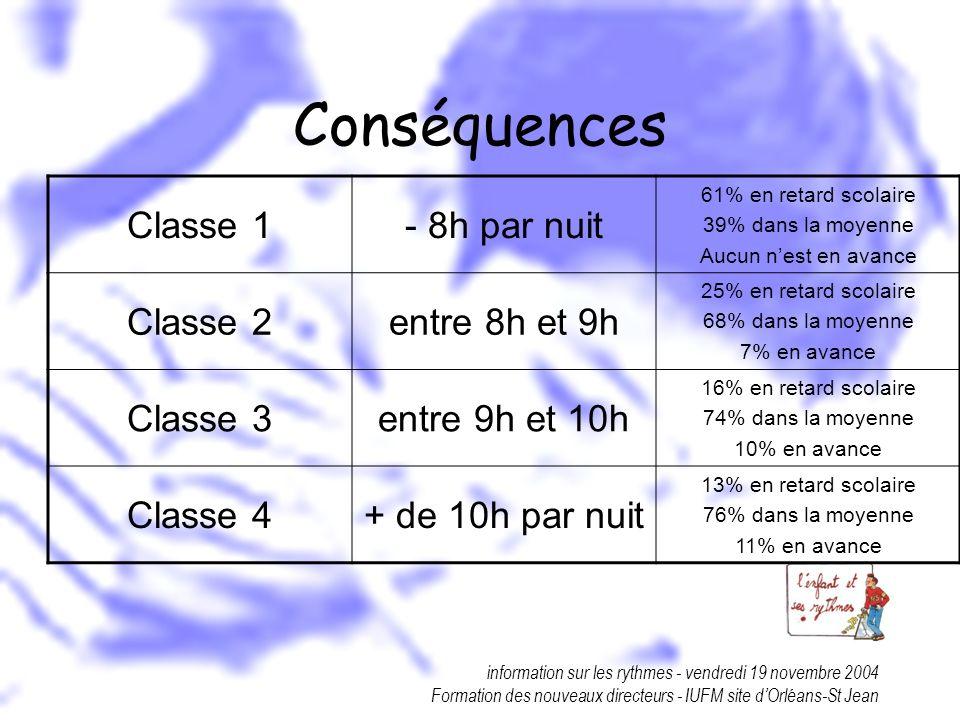 Conséquences Classe 1 - 8h par nuit Classe 2 entre 8h et 9h Classe 3