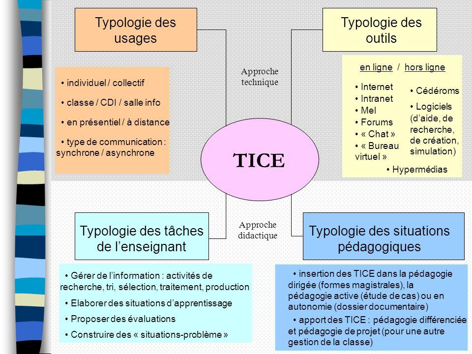 TICE Typologie des usages Typologie des outils