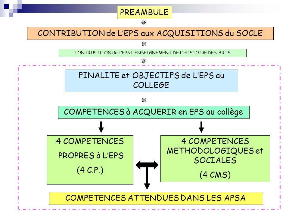 CONTRIBUTION de L'EPS aux ACQUISITIONS du SOCLE