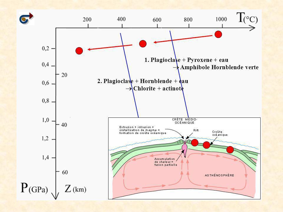 1. Plagioclase + Pyroxene + eau