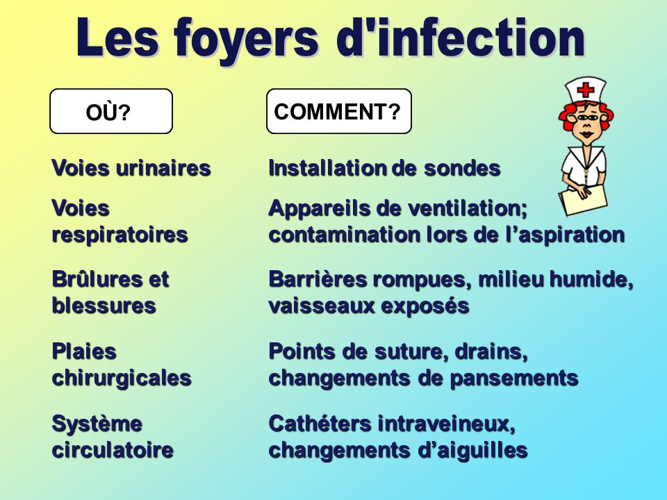 Les foyers d infection OÙ COMMENT Voies urinaires