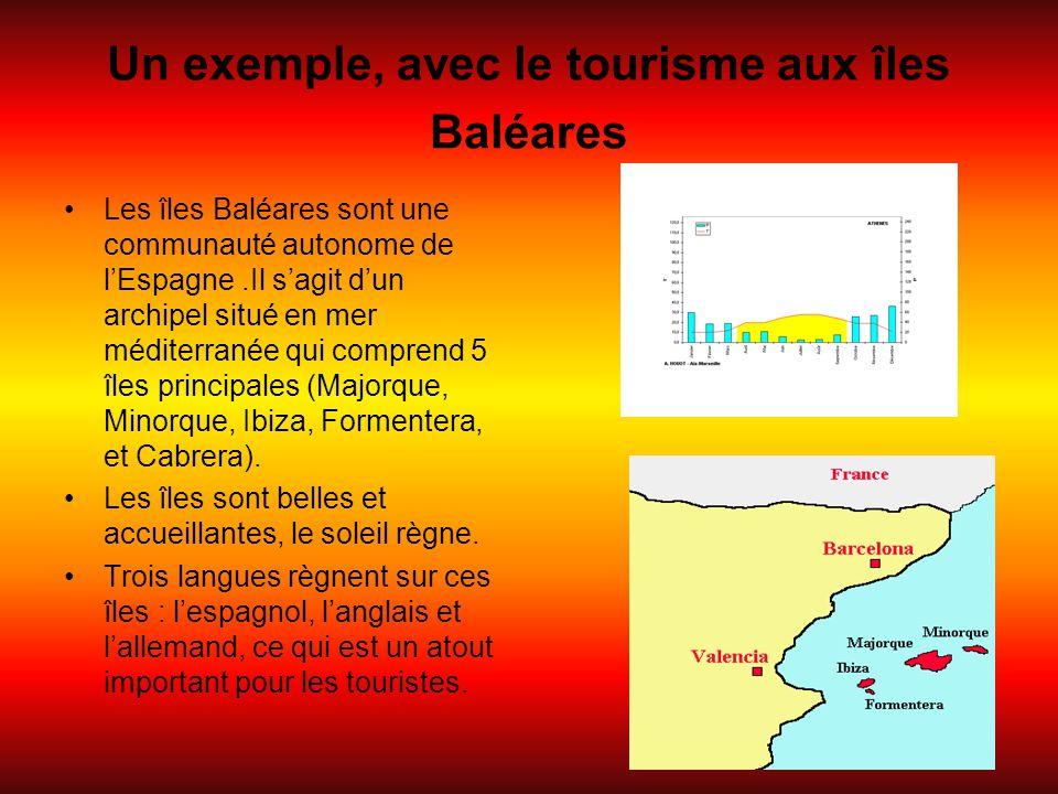 Un exemple, avec le tourisme aux îles Baléares