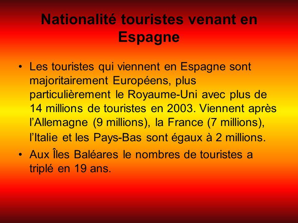 Nationalité touristes venant en Espagne
