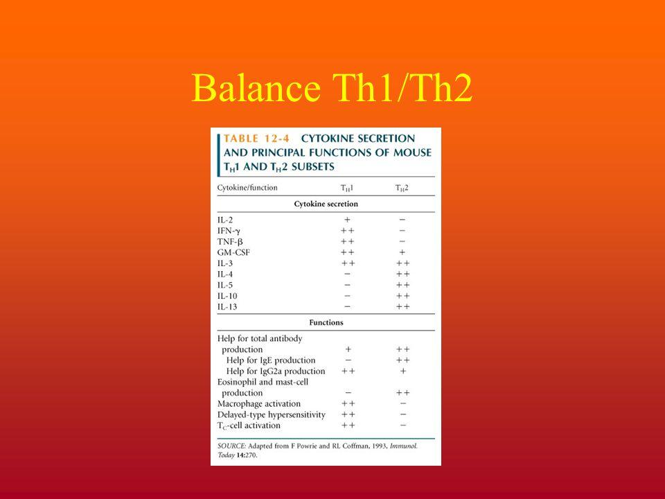 Balance Th1/Th2