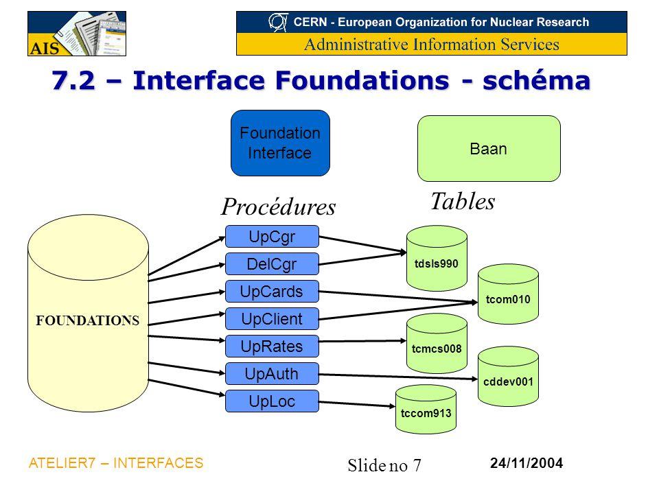7.2 – Interface Foundations - schéma
