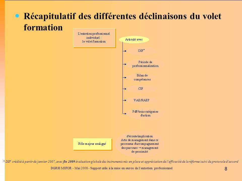 Récapitulatif des différentes déclinaisons du volet formation