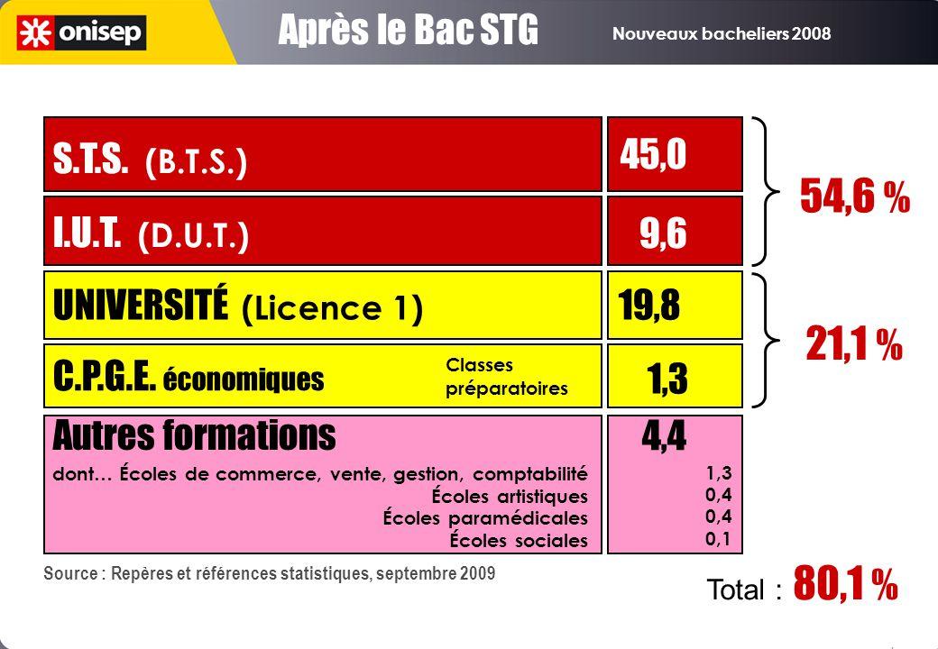 54,6 % 9,6 21,1 % 1,3 4,4 Après le Bac STG S.T.S. (B.T.S.)