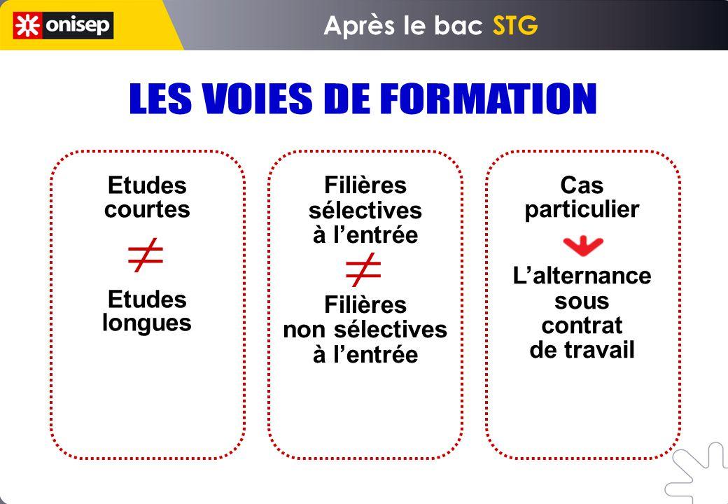 LES VOIES DE FORMATION Après le bac STG Etudes courtes longues