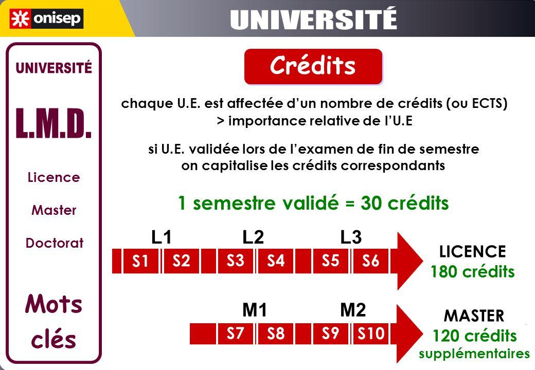 UNIVERSITÉ Crédits UNIVERSITÉ L.M.D. Mots clés