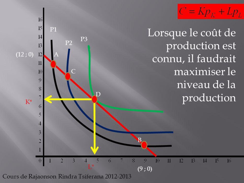 P1 Lorsque le coût de production est connu, il faudrait maximiser le niveau de la production. P3. P2.