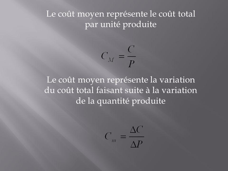 Le coût moyen représente le coût total par unité produite