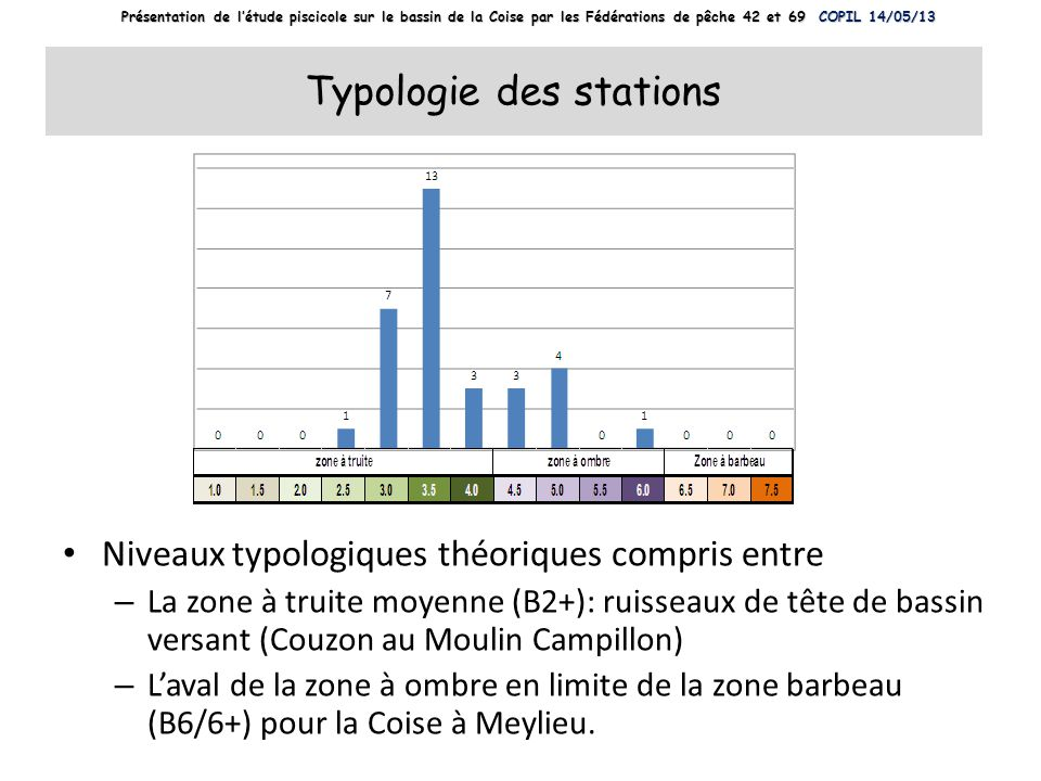 Typologie des stations
