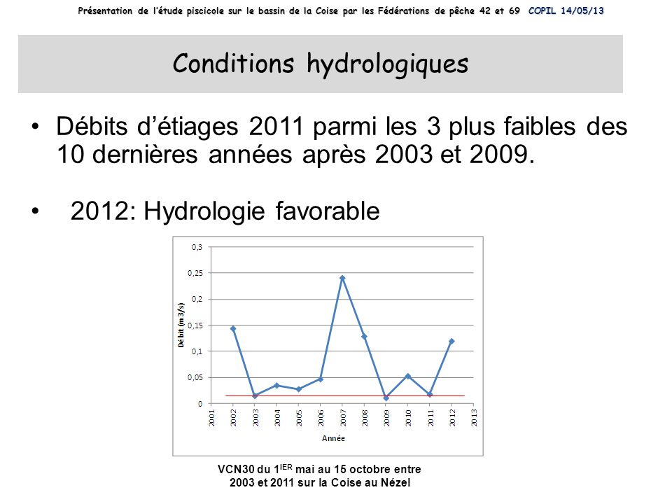 Conditions hydrologiques