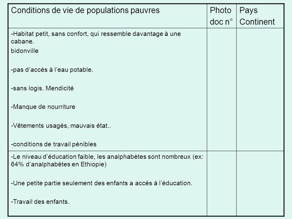 Conditions de vie de populations pauvres Photo doc n° Pays Continent