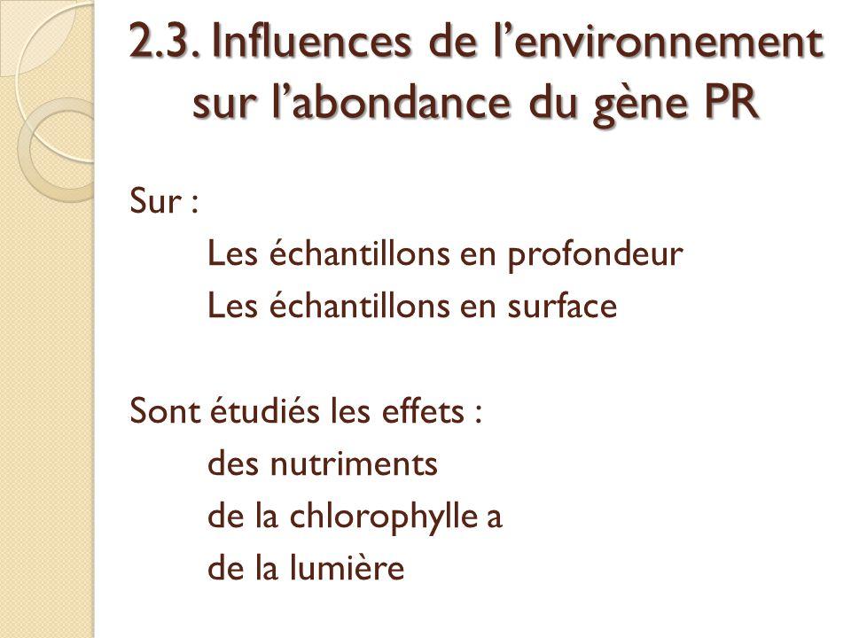 2.3. Influences de l'environnement sur l'abondance du gène PR