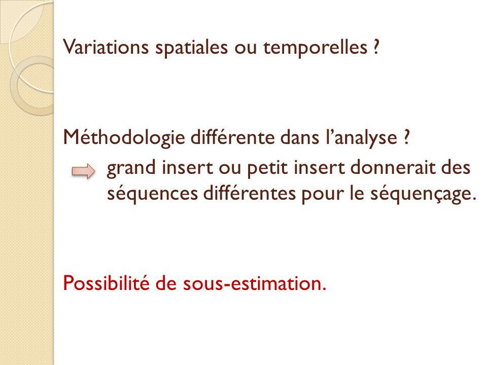 Variations spatiales ou temporelles