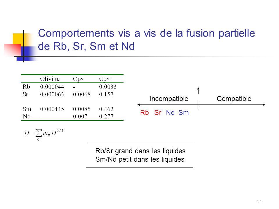 Comportements vis a vis de la fusion partielle de Rb, Sr, Sm et Nd