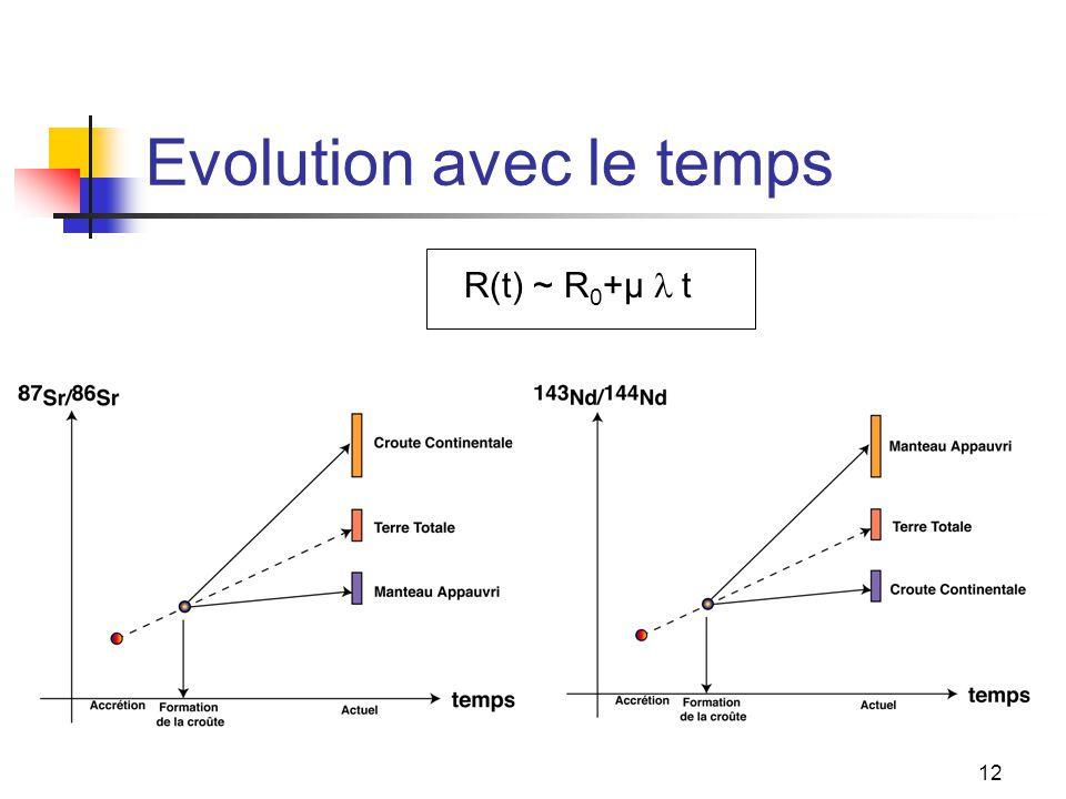 Evolution avec le temps