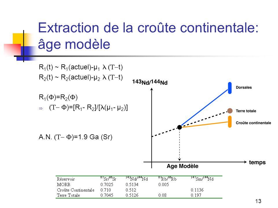 Extraction de la croûte continentale: âge modèle