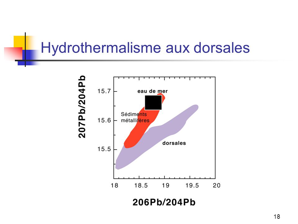 Hydrothermalisme aux dorsales